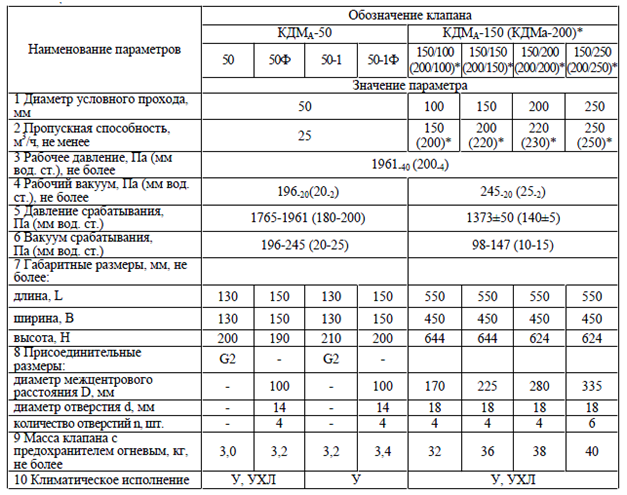 Технические характеристики КДМа