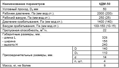 Технические характеристики клапана КДМ-50