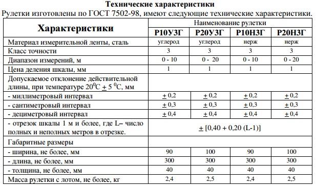 Технические характеристики рулеток
